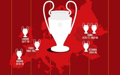Can Jurgen's Liverpool go on a second date with the glory of UCL?